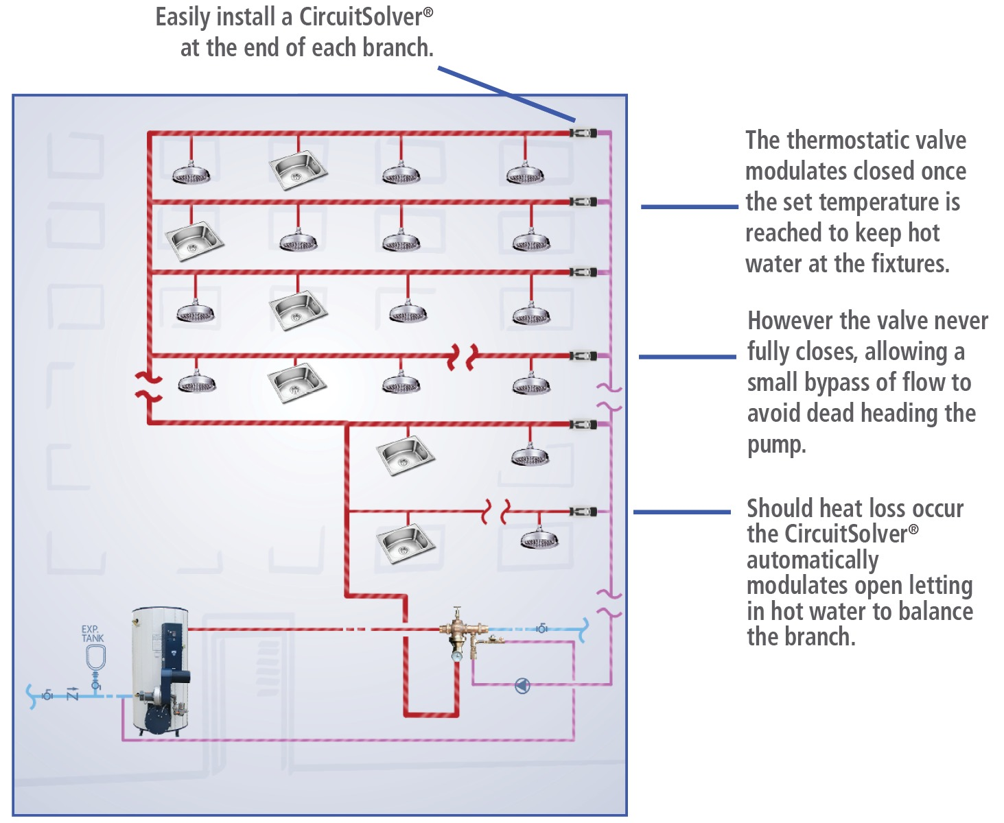 DHWS How it works - HOW IT WORKS