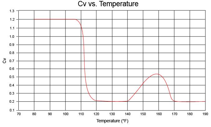 CSUSF Temp Curve - CSUSF