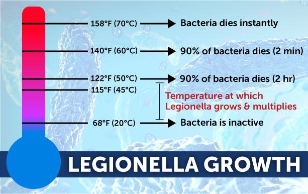 Legionella Growth - Cases Of Legionnaires' Disease Are Rising In The U.S.